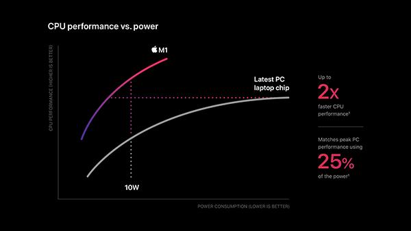 apple m1 vykon vs spotreba energie